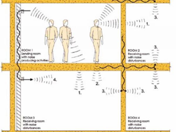 Transmssionsväg 1 är luftljud som går via väggar och bjälklag. Här måste man anpassa väggens och bjälklagets utformning efter vilken kravnivå man vill ha. Utformningen av knutpunkter måste då anpassas efter kravet. Transmissionsväg 2 är en utmaning för träbyggnader som ju är lätta. Steg från personer ger mycket energi in i stommen. Om knutpunkten är fel utformad kan både ljud från tal och steg transmitteras genom knutpunkten och in i angränsande rum (Transmissionsväg 3). Ofta försöker man separera med olika typer av mellanlägg (elastomerer) men det är inte alltid helt enkelt. Via ventilationskanaler (Transmissionsväg 4) kan talljud överföras. Det löses dock relativt enkelt med en ljuddämpare.