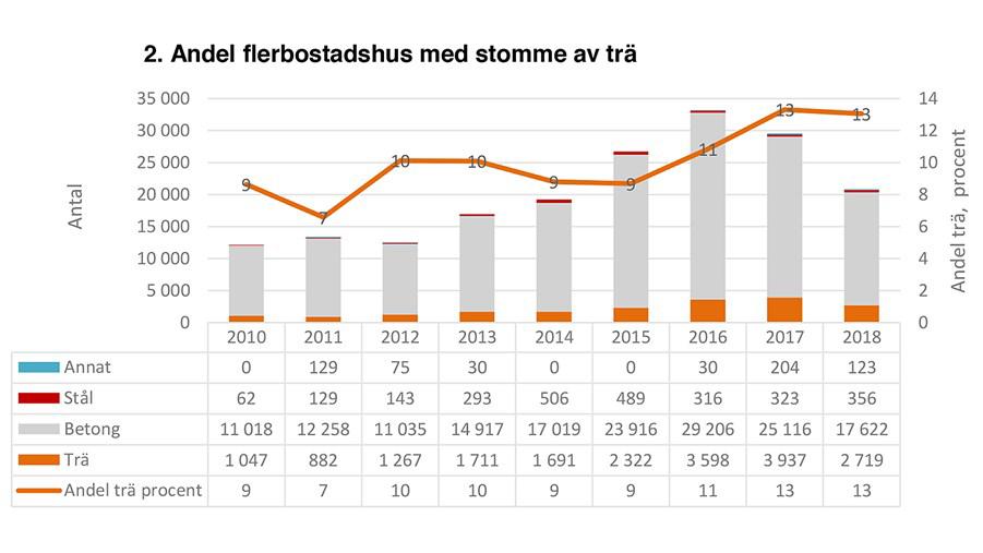 andel-nybyggda-lagenheter-med-stomme-av-tra---2010-2018-1600900
