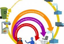Rund och sund affärsmodell