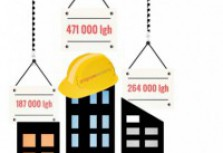 Hög renoveringstakt på bekostnad av minskad nyproduktion